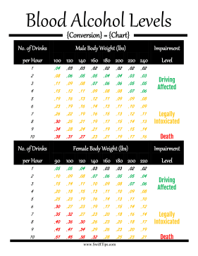 Blood Alcohol Levels Conversion Chart Printable Board Game