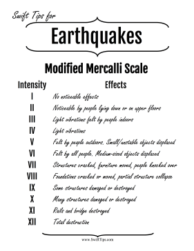 Modified Mercalli Earthquake Scale Printable Board Game