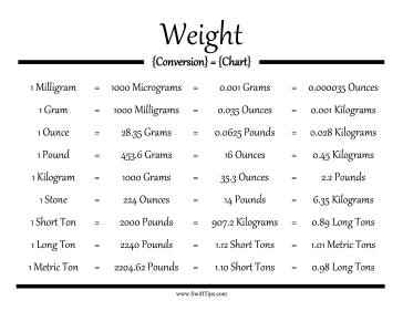 Weight Conversion Chart Printable Board Game